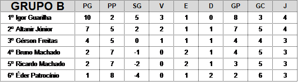 Estadual Individual 2017 - Grupo B
